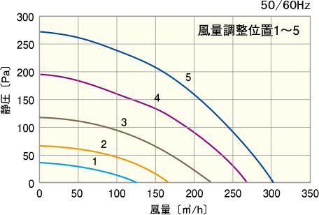 P-Q特性図